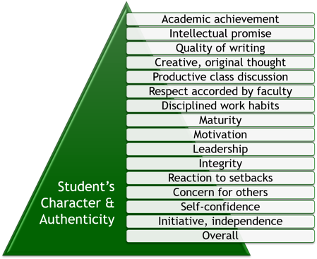Character and Authenticity pyramid for College Admissions
