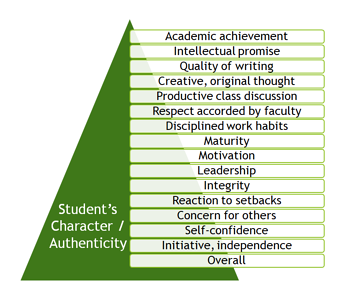 Letters-of-rec-student-character-authenticity-pyramid