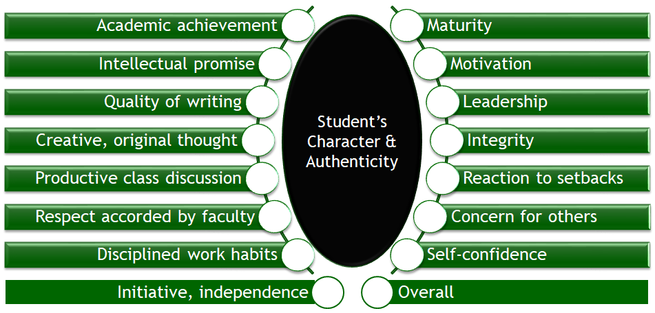 student character authenticity chart